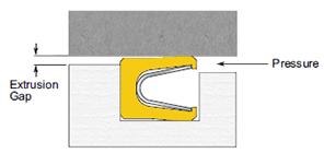 Extrusion gap