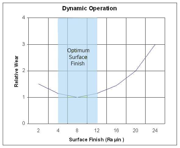 seal design surface graph